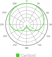 razer-kraken-cardioid-pattern-use